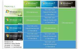 Обновить Windows Vista до Windows 7