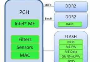 PCI контроллер Simple Communications: что это такое и где взять для него драйвер